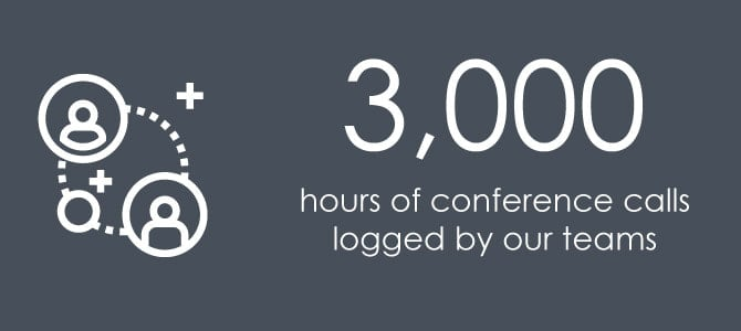 3,000 hours of conference calls logged by our teams
