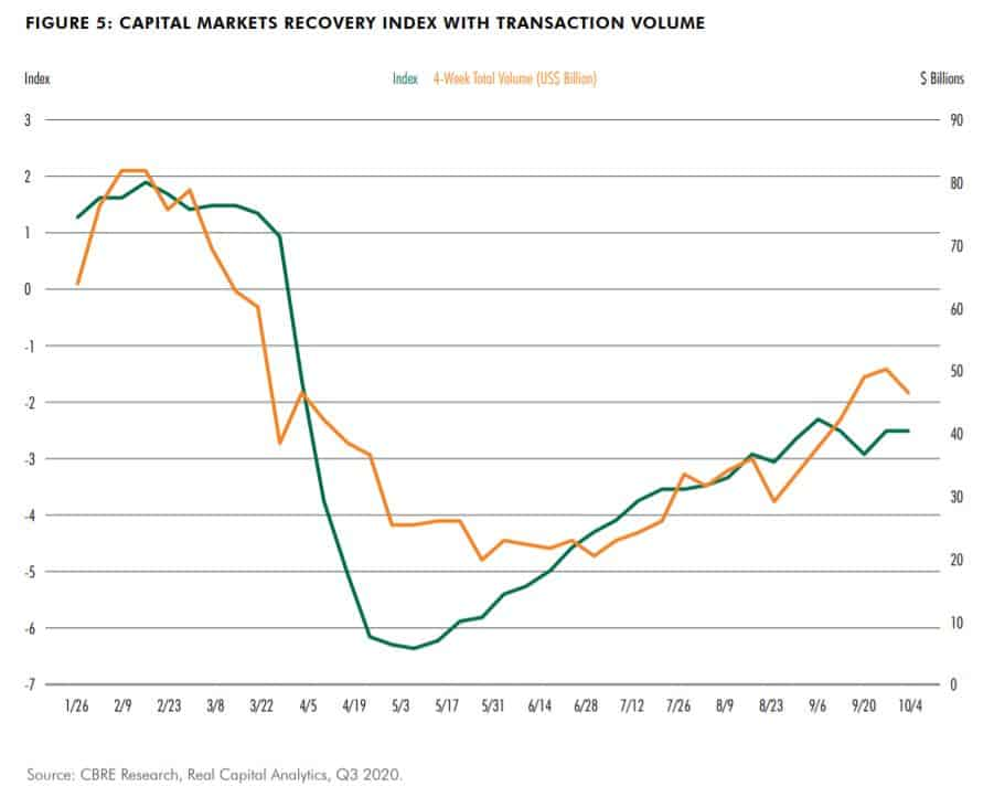 Capital Markets Recovery Index with Transaction Volume