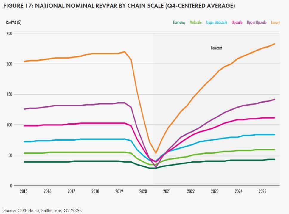 National Nominal RevPAR by Chain Scale